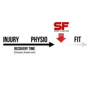 post injury rehab specialists